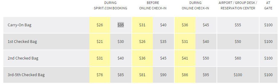Spirit Airlines Baggage Pricing Sample
